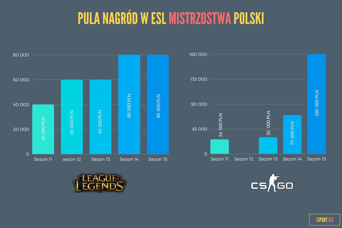 Pula nagród w ESL Mistrzostwa Poslki
