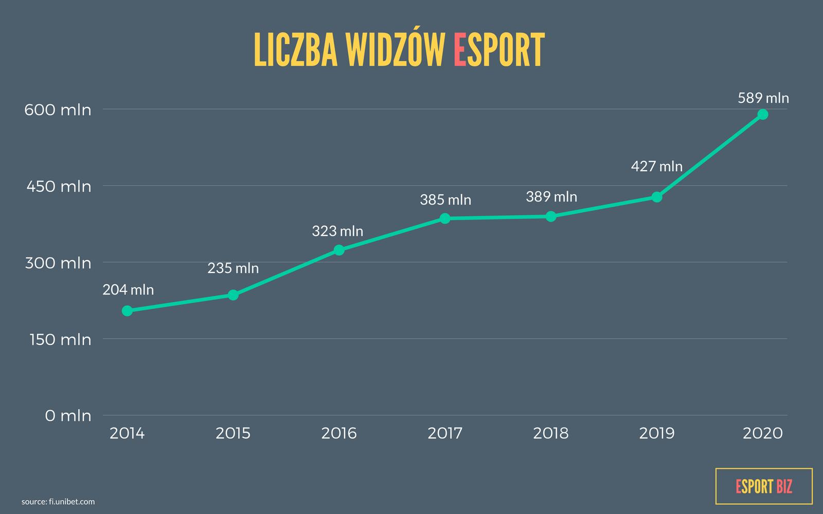Liczba widzów esport