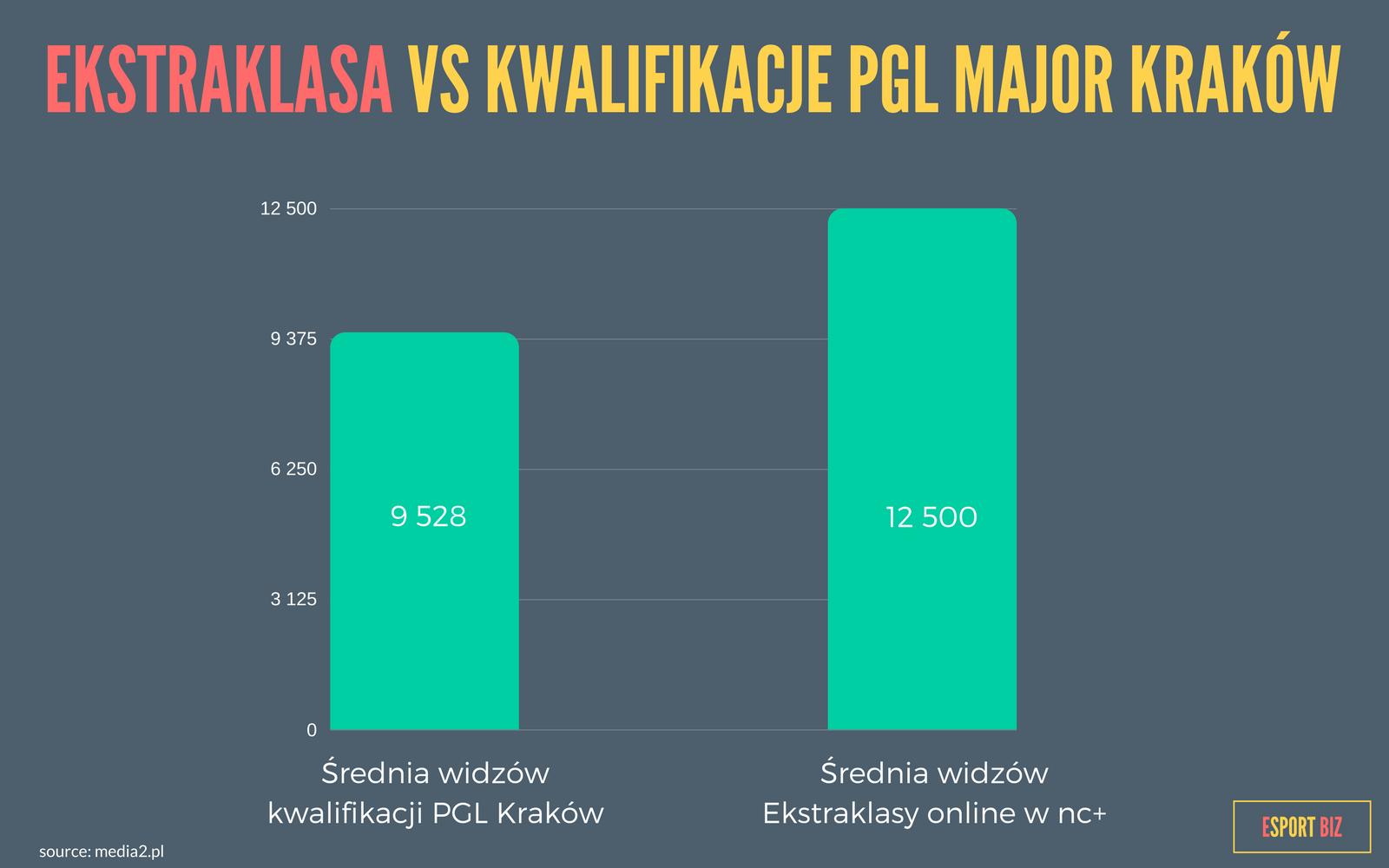 Ekstraklasa vs Kwalifikacje PGL Major Kraków