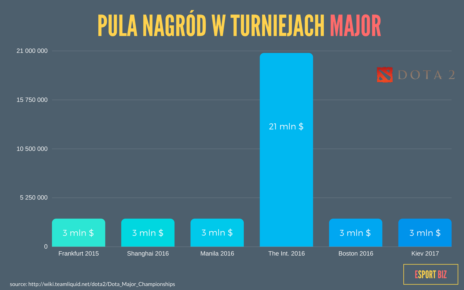 Pula nagrod w turnieajch major