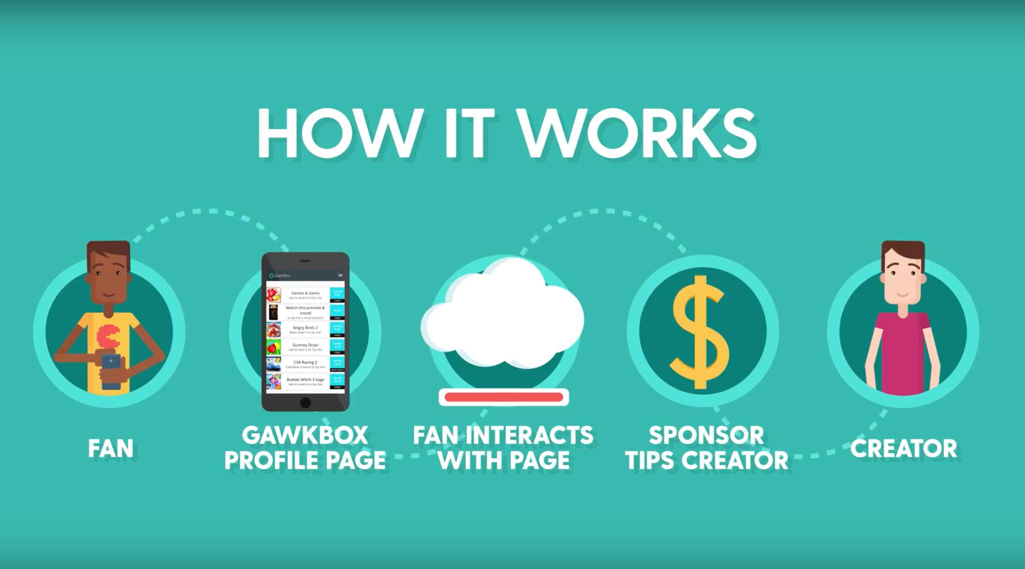 GawkBox proces sponsorowania