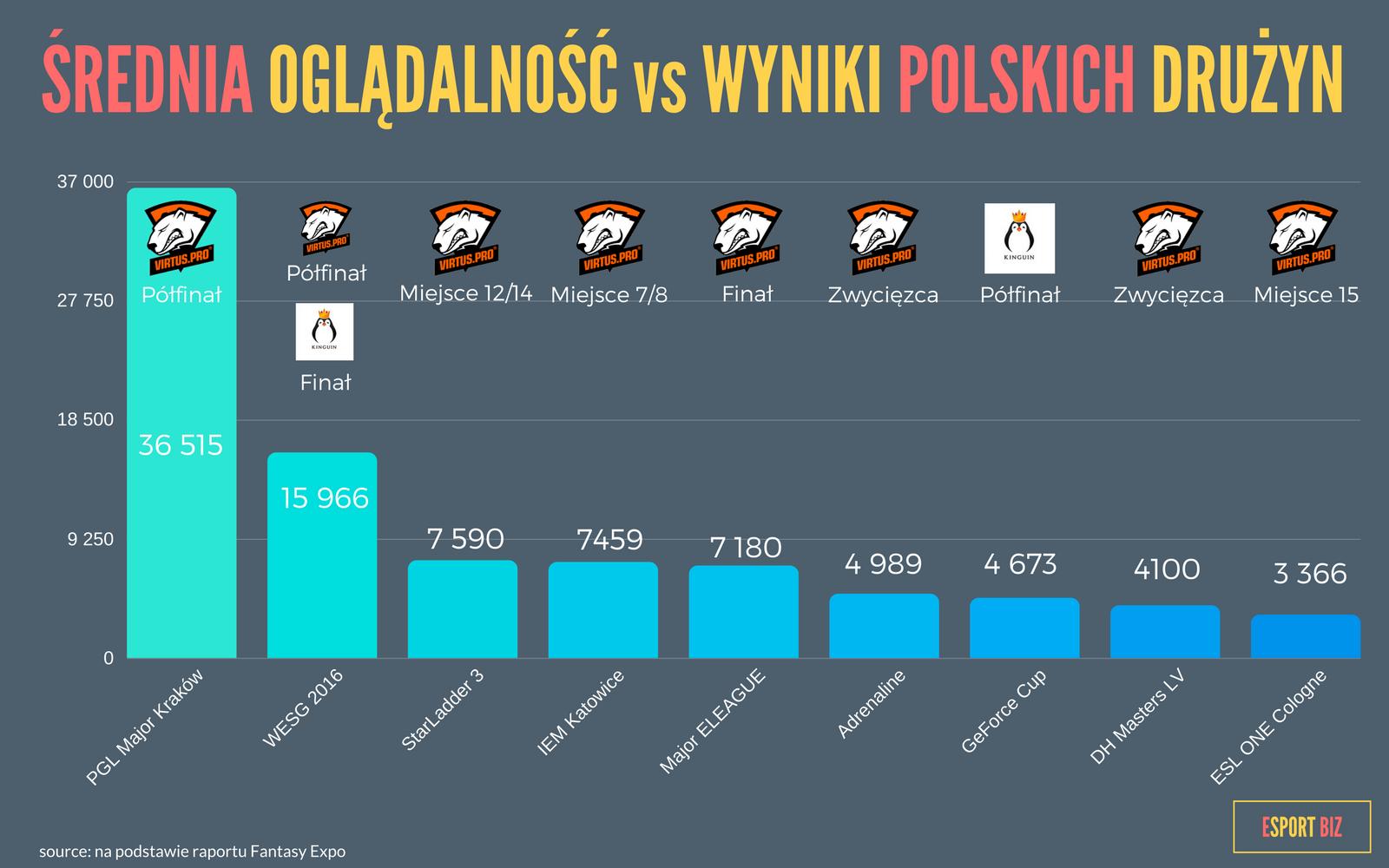 średnia oglądalnośc vs wyniki polskich drużyn