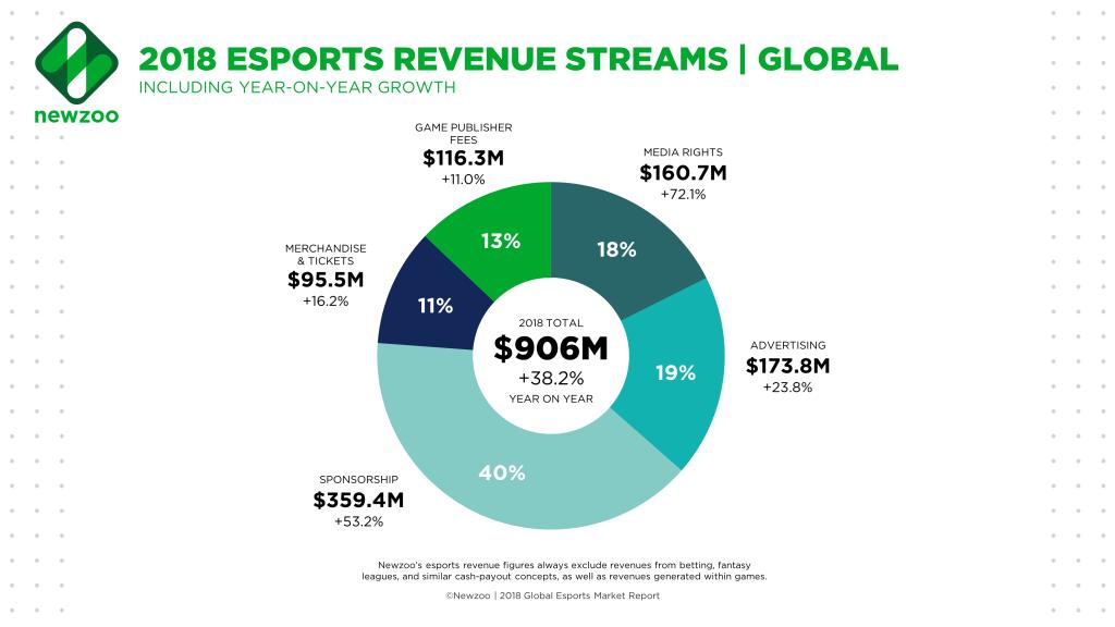 [Raport] Newzoo wydaje Global Esports Market Report 2018. Jakie są predykcje na najbliższe lata?