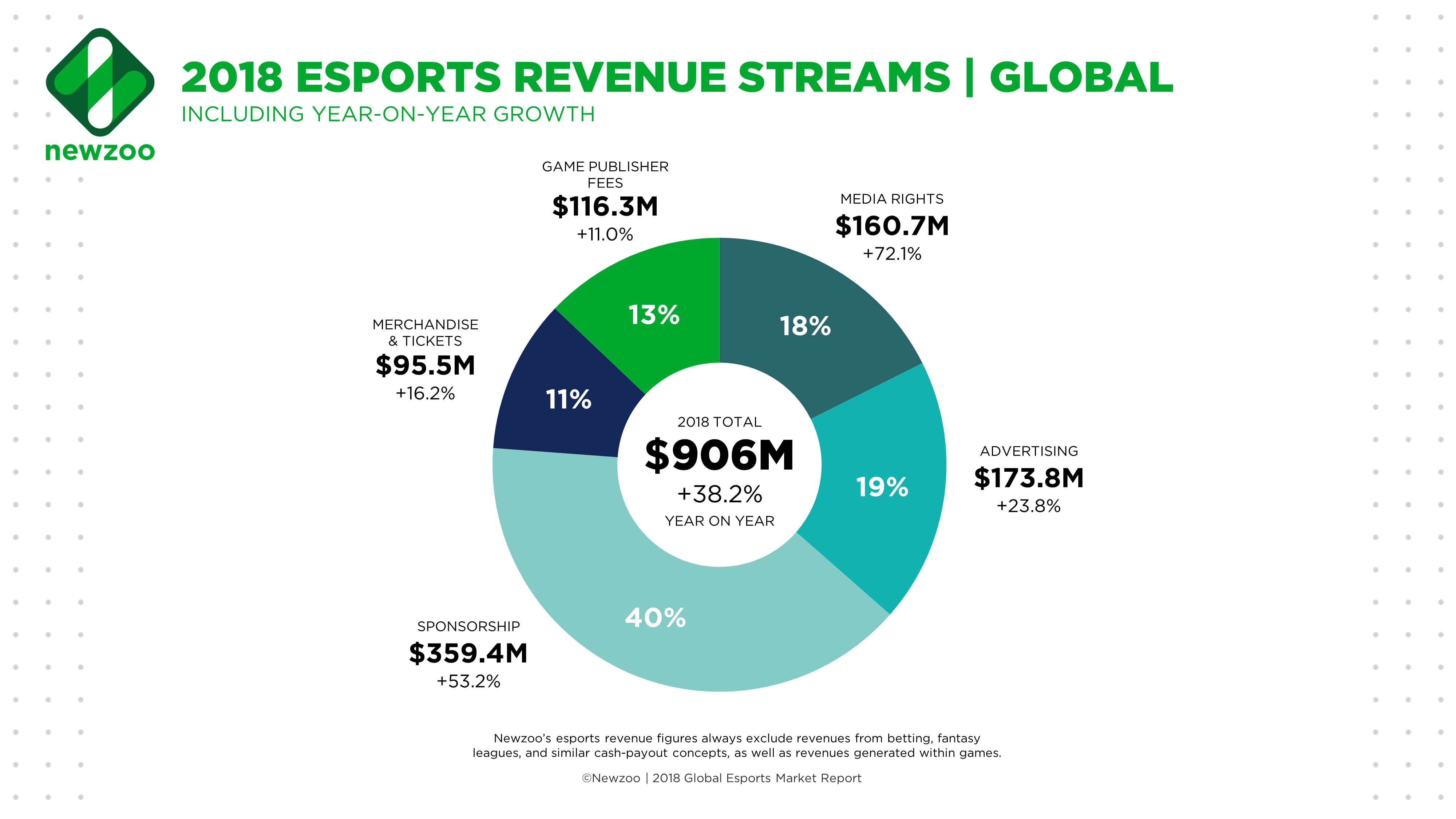 Newzoo_Esports_Revenue_Streams_Global