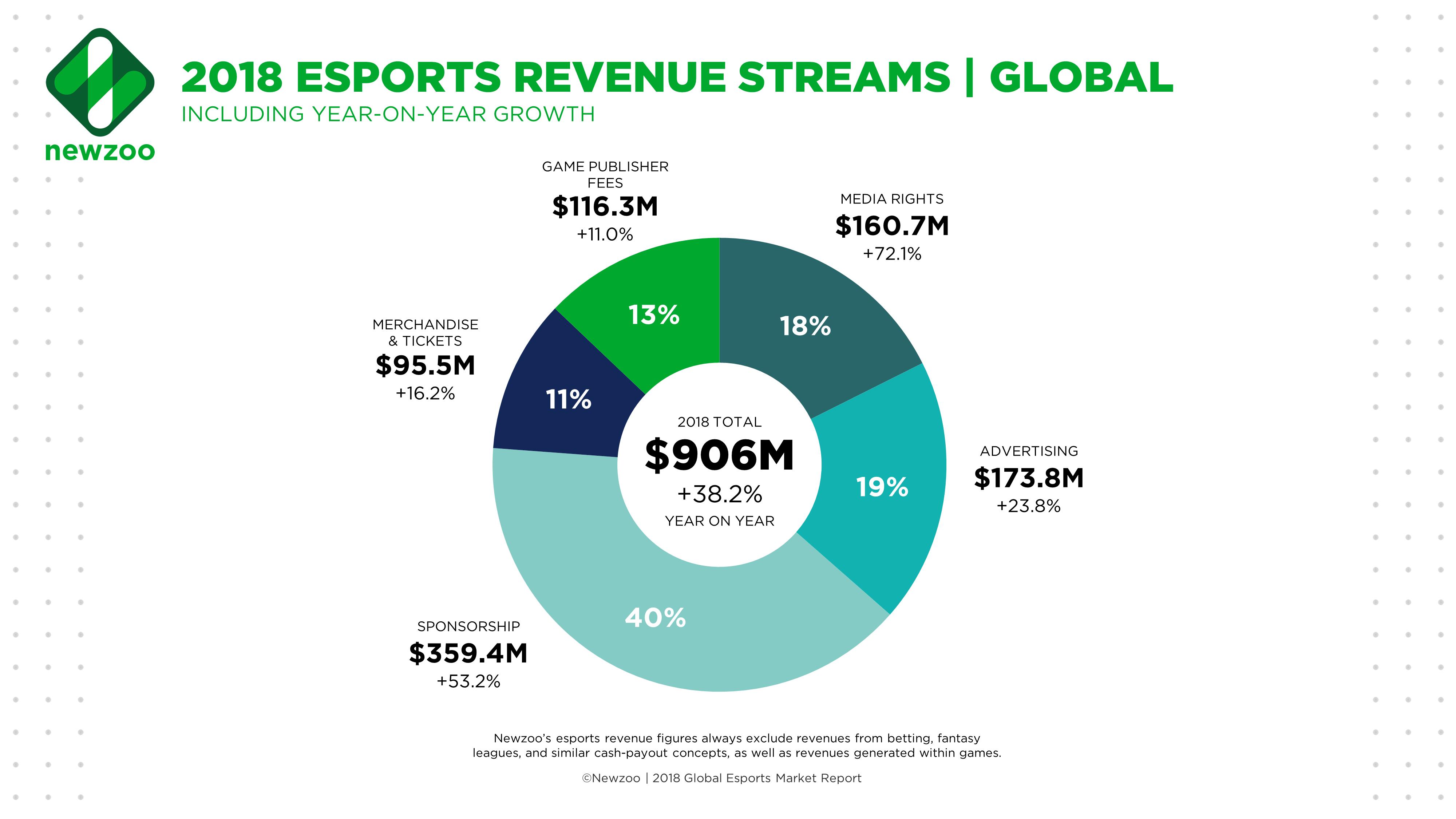 Newzoo_Esports_Revenue_Streams_Global