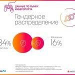 2018_płeć-użytkowników-e-sporrtu-w-Rosji