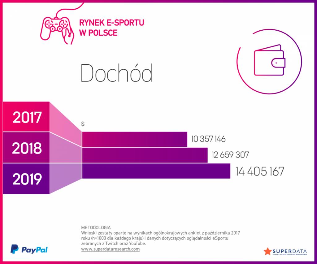 [Analiza] PayPal i SuperData ponownie o esporcie. Analizujemy rynek polski, rosyjski, grecki, czeski